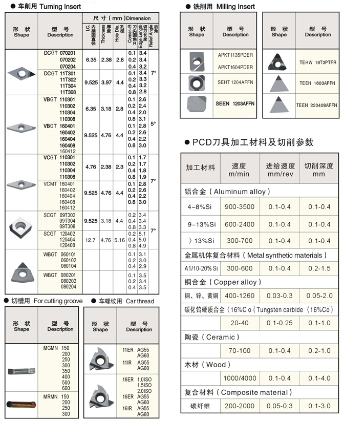 PCD Indexable Inserts Manufacturer China